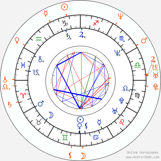 Horoscope Matching, Love compatibility: John Taylor and Christy Turlington