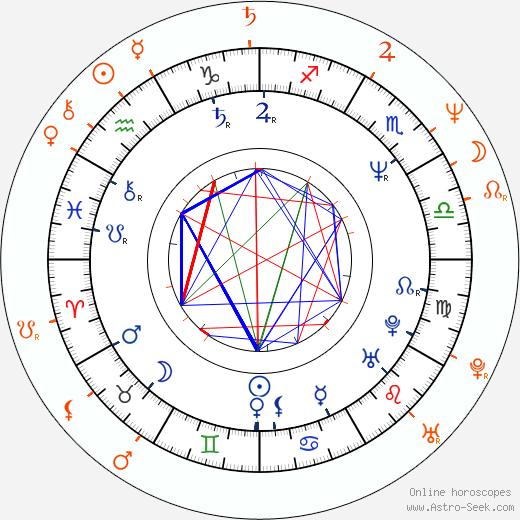 Horoscope Matching, Love compatibility: John Taylor and Jody Watley