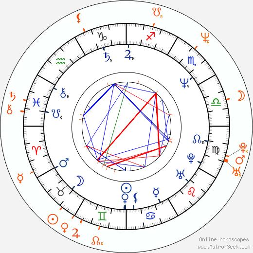 Horoscope Matching, Love compatibility: John Taylor and Renée Simonsen