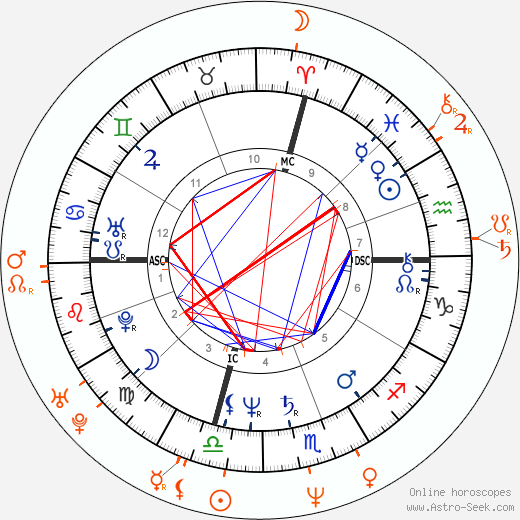 Horoscope Matching, Love compatibility: John Travolta and Kelly Preston