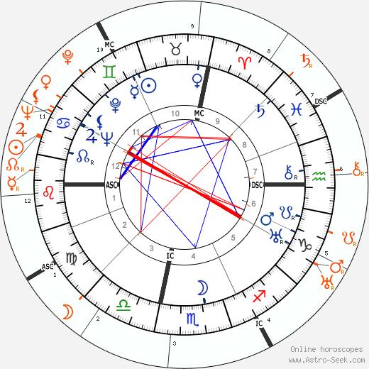 Horoscope Matching, Love compatibility: John Wayne and Barbara Stanwyck