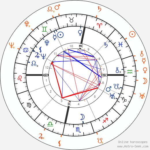 Horoscope Matching, Love compatibility: John Wayne and Claire Trevor