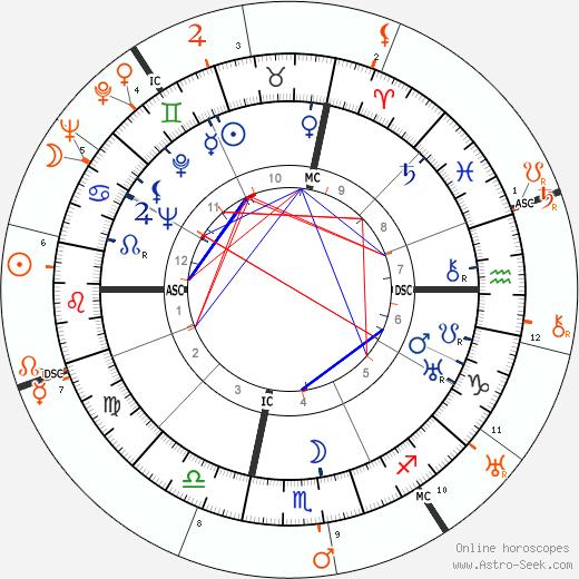 Horoscope Matching, Love compatibility: John Wayne and Clara Bow