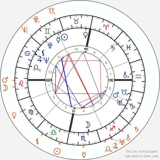Horoscope Matching, Love compatibility: John Wayne and Jean Arthur