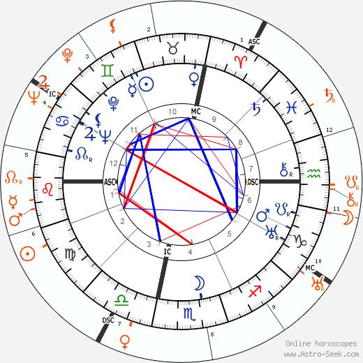 Horoscope Matching, Love compatibility: John Wayne and Joan Blondell