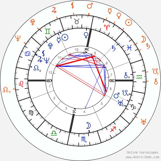 Horoscope Matching, Love compatibility: John Wayne and Joan Crawford
