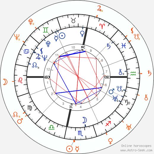 Horoscope Matching, Love compatibility: John Wayne and Laura La Plante