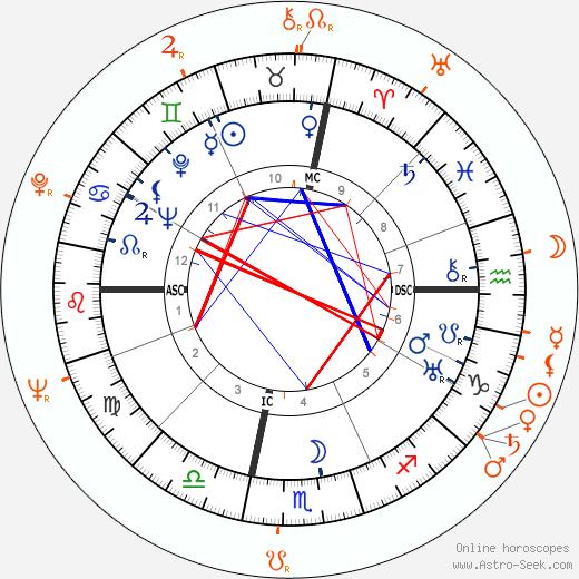 Horoscope Matching, Love compatibility: John Wayne and Mara Corday