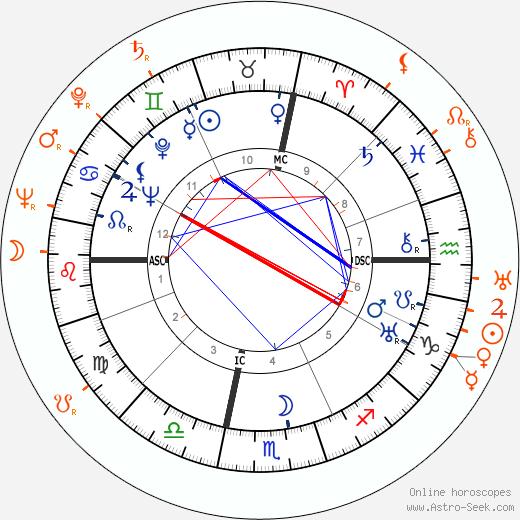 Horoscope Matching, Love compatibility: John Wayne and Osa Massen