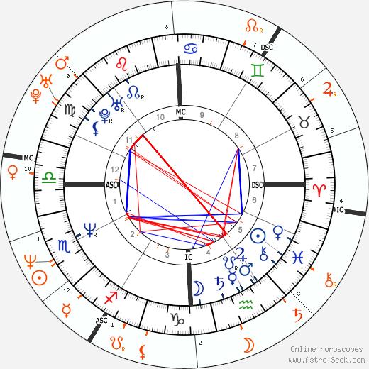 Horoscope Matching, Love compatibility: Jon Bon Jovi and Calista Flockhart
