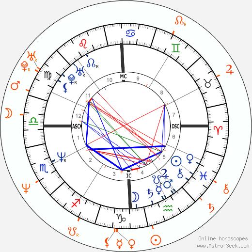 Horoscope Matching, Love compatibility: Jon Bon Jovi and Diane Lane
