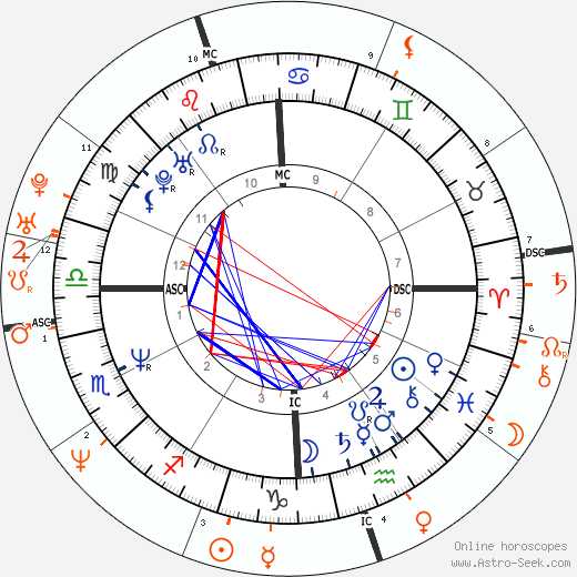 Horoscope Matching, Love compatibility: Jon Bon Jovi and Helena Christensen