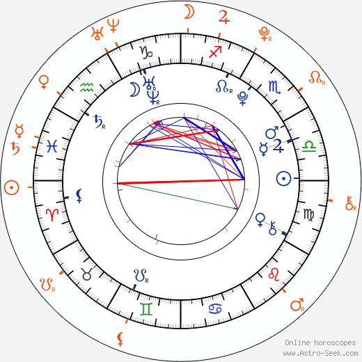 Horoscope Matching, Love compatibility: Jonáš Ledecký and Ester Ledecká
