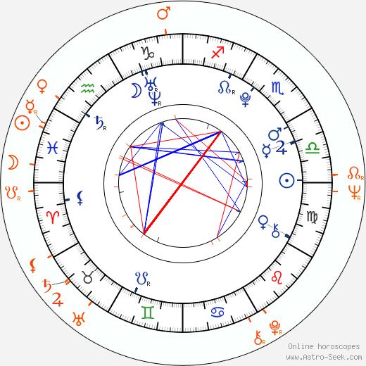 Horoscope Matching, Love compatibility: Jonáš Ledecký and Jan Klapáč