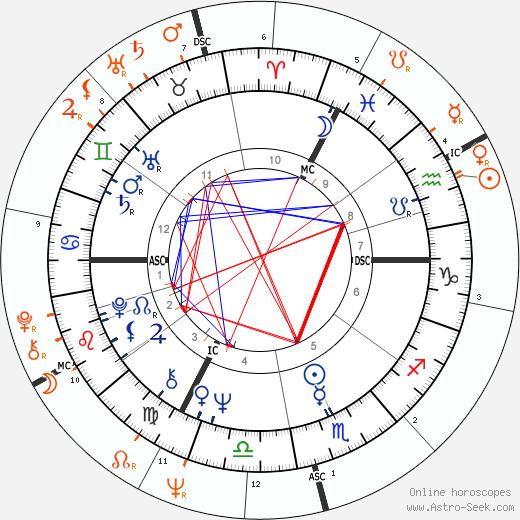 Horoscope Matching, Love compatibility: Joni Mitchell and Graham Nash