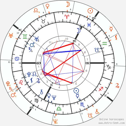 Horoscope Matching, Love compatibility: Joni Mitchell and James Taylor