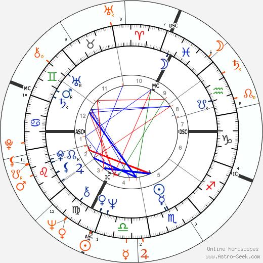 Horoscope Matching, Love compatibility: Joni Mitchell and Leonard Cohen