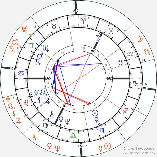 Horoscope Matching, Love compatibility: Joni Mitchell and Sam Shepard
