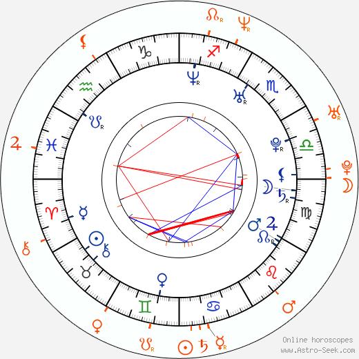 Horoscope Matching, Love compatibility: Jordana Brewster and Derek Jeter