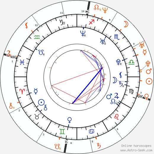 Horoscope Matching, Love compatibility: Jordana Brewster and Jimmy Fallon
