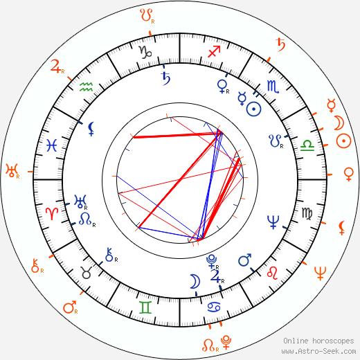 Horoscope Matching, Love compatibility: Josef Vinklář and Jana Dítětová