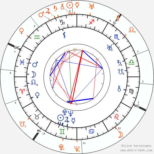 Horoscope Matching, Love compatibility: Josef von Sternberg and Marlene Dietrich