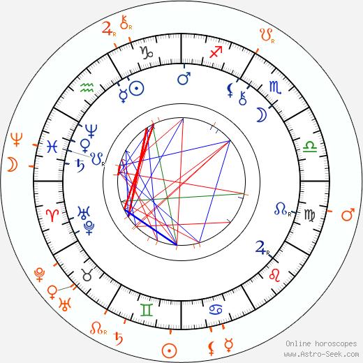 Horoscope Matching, Love compatibility: Josefina Kounicová and Anna Čermáková-Dvořáková