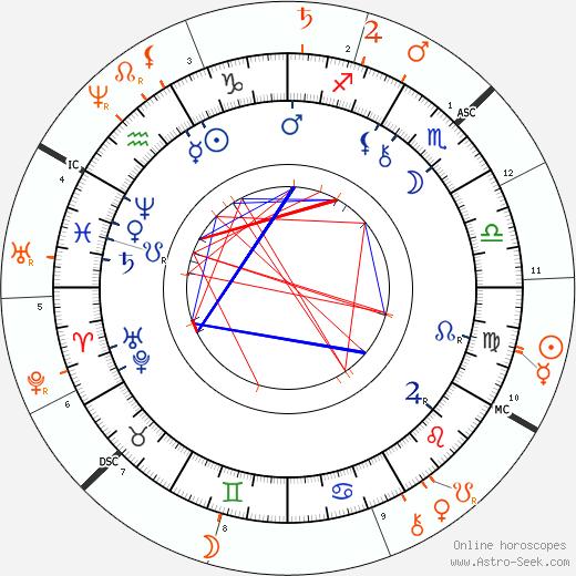 Horoscope Matching, Love compatibility: Josefina Kounicová and Antonín Dvořák