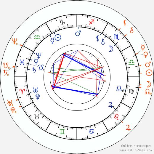 Horoscope Matching, Love compatibility: Josefina Kounicová and Wenzel Robert Graf von Kaunitz