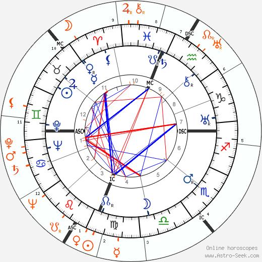 Horoscope Matching, Love compatibility: Joseph Cotten and Ingrid Bergman