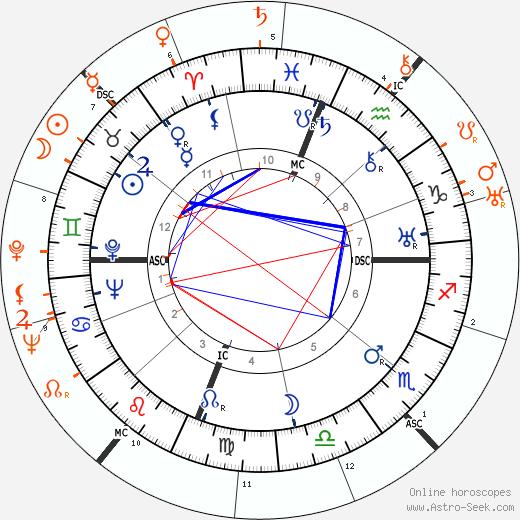 Horoscope Matching, Love compatibility: Joseph Cotten and Katharine Hepburn