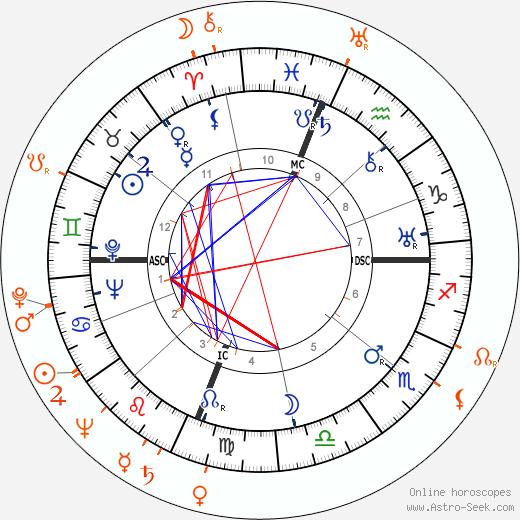 Horoscope Matching, Love compatibility: Joseph Cotten and Patricia Medina