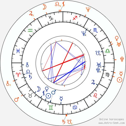 Horoscope Matching, Love compatibility: Joseph D. Reitman and Shannon Elizabeth