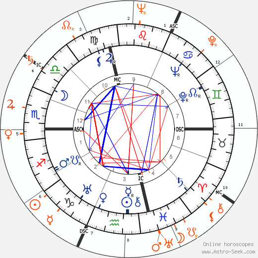Horoscope Matching, Love compatibility: Joseph L. Mankiewicz and Ava Gardner