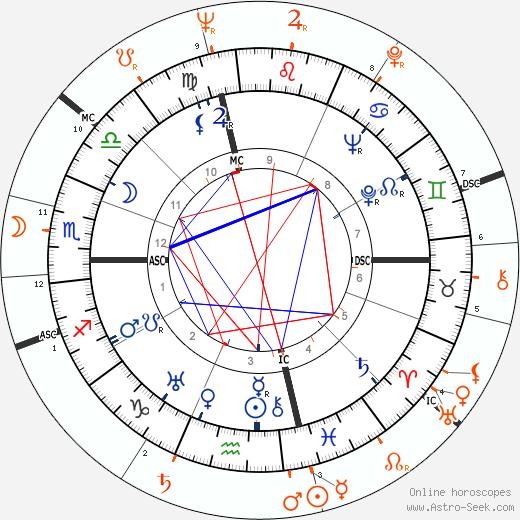Horoscope Matching, Love compatibility: Joseph L. Mankiewicz and Elizabeth Taylor