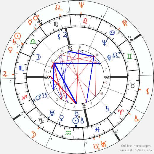 Horoscope Matching, Love compatibility: Joseph L. Mankiewicz and Linda Darnell