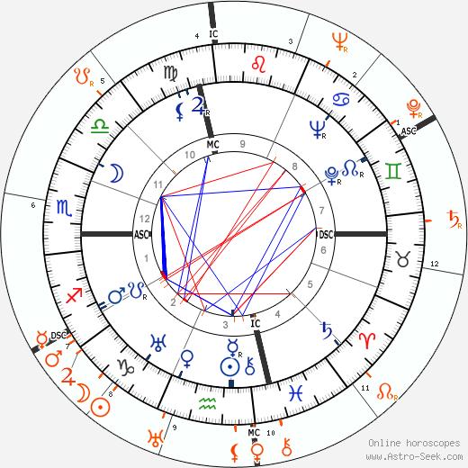 Horoscope Matching, Love compatibility: Joseph L. Mankiewicz and Loretta Young