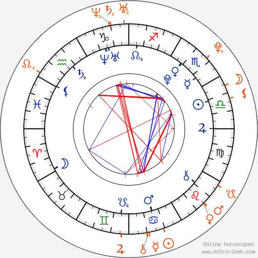 Horoscope Matching, Love compatibility: Josh Hutcherson and Alexandra Burman