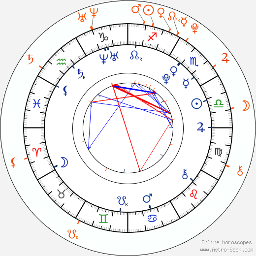 Horoscope Matching, Love compatibility: Josh Hutcherson and AnnaSophia Robb