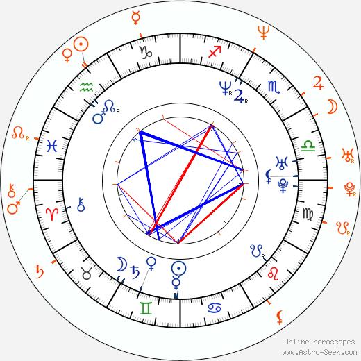 Horoscope Matching, Love compatibility: Josh Lucas and Heather Graham