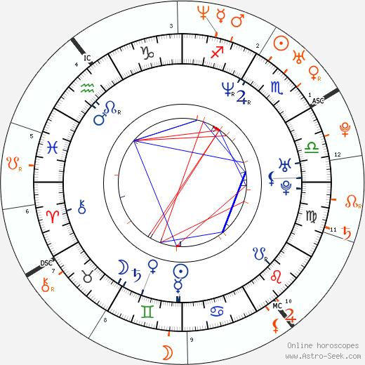 Horoscope Matching, Love compatibility: Josh Lucas and Rachel McAdams