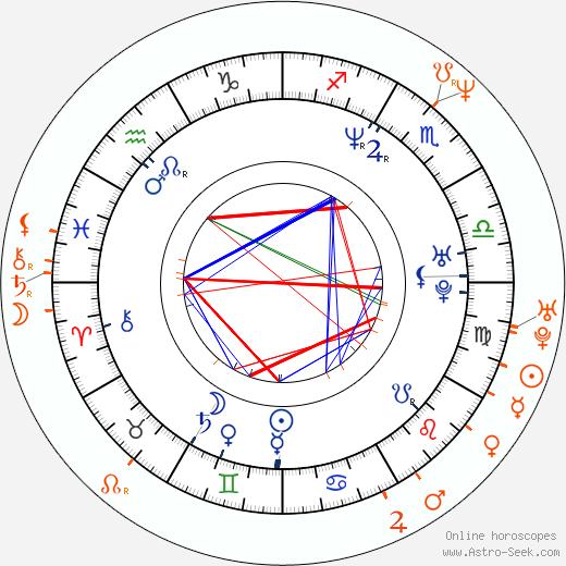 Horoscope Matching, Love compatibility: Josh Lucas and Salma Hayek
