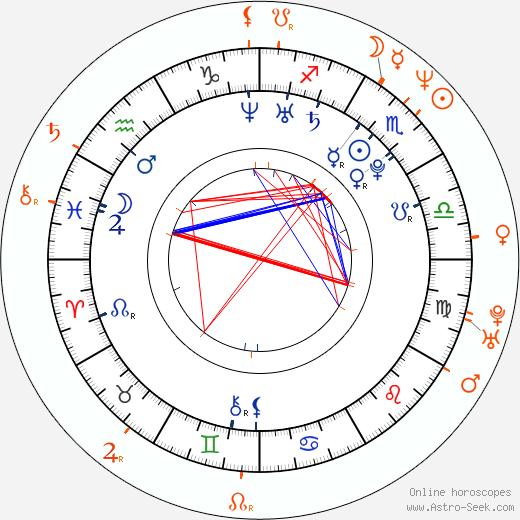 Horoscope Matching, Love compatibility: Josh Peck and Famke Janssen