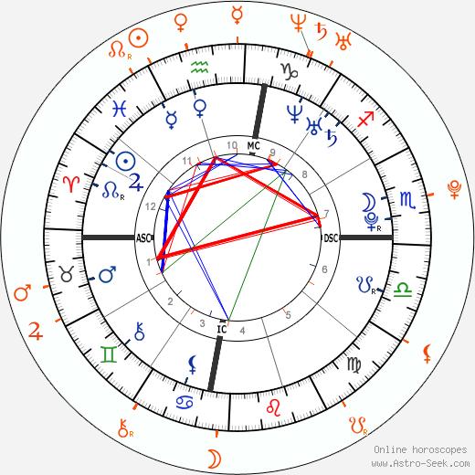 Horoscope Matching, Love compatibility: Josie Loren and Chord Overstreet