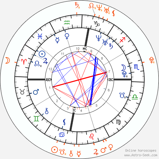 Horoscope Matching, Love compatibility: Josie Loren and Jason Dolley
