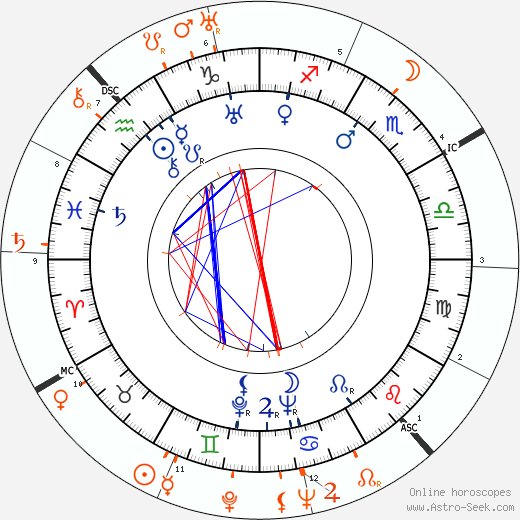 Horoscope Matching, Love compatibility: Joyce Compton and John Wayne
