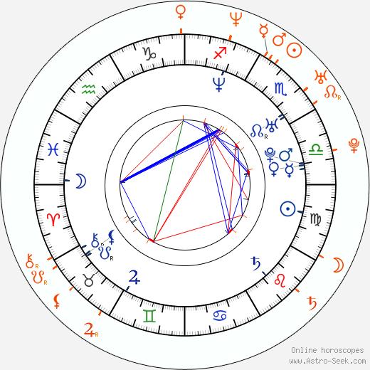 Horoscope Matching, Love compatibility: Juan Alfonso Baptista and Gaby Espino