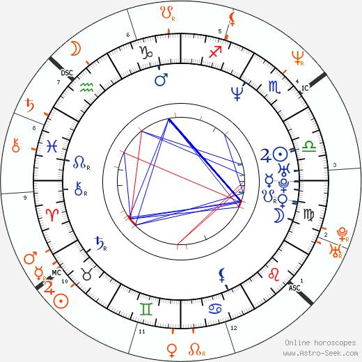 Horoscope Matching, Love compatibility: Julia Ann and Rocco Siffredi