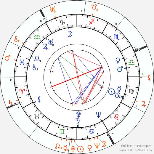 Horoscope Matching, Love compatibility: Julie Bishop and Errol Flynn