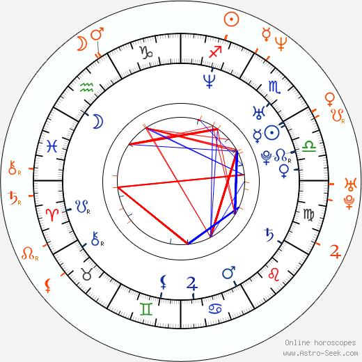 Horoscope Matching, Love compatibility: Julieta Cardinali and Juan Carlos Fresnadillo